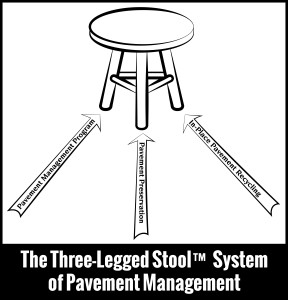 The Three-Legged Stool System of Pavement Management